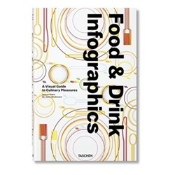 Food & Drink Infographics A visual guide to culinary pleasures